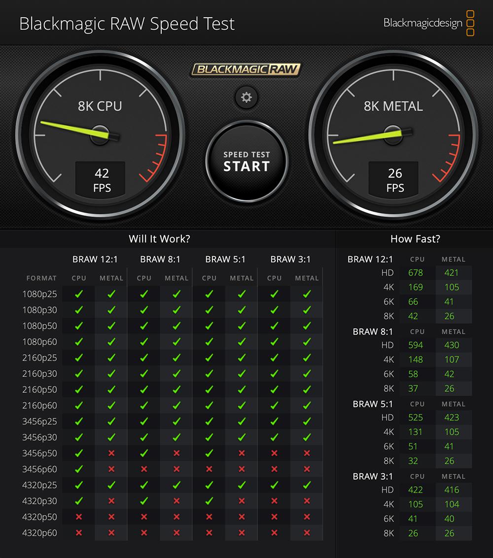 Blackmagic RAW Speed Test